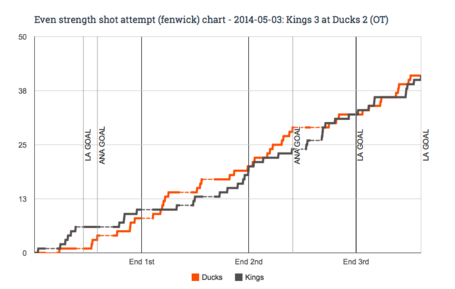 Ev_fenwick_chart_for_2014-05-03_kings_3_at_ducks_2__ot__medium