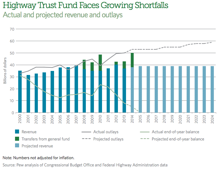 Highway_trust_fund_shortfall
