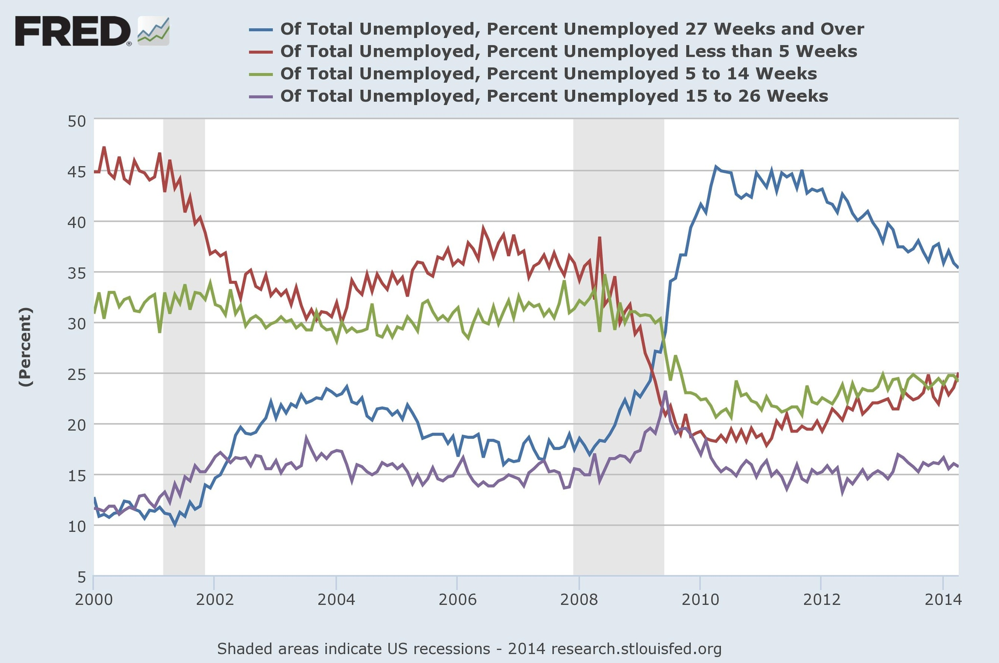 janet yellen s favorite phrase explained vox unemployment