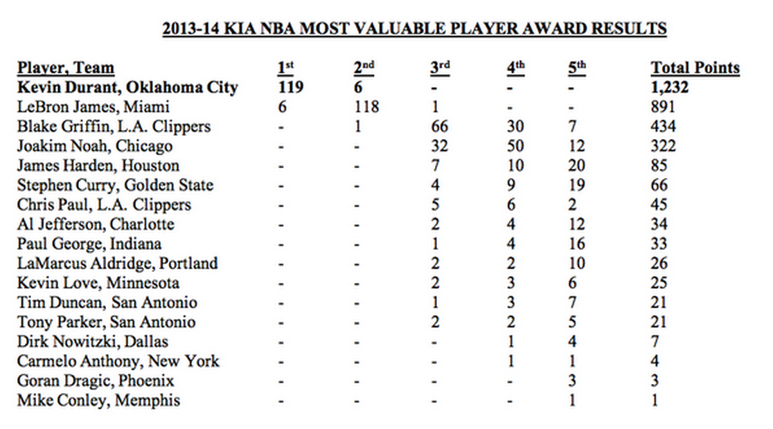 Kevin Durant wins MVP Award; Phoenix Suns Goran Dragic finishes 16th - Bright Side Of The Sun