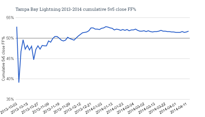 Tampa_bay_lightning_2013-2014_cumulative_5v5_close_ff_