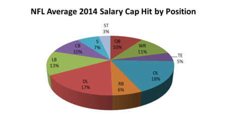 Nfl_salary_cap_average_medium