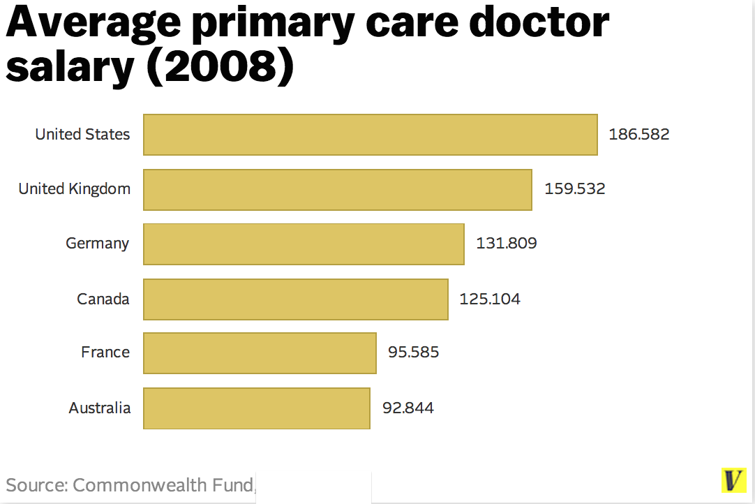 what doctors earn when they graduate, in one chart - vox, Human Body