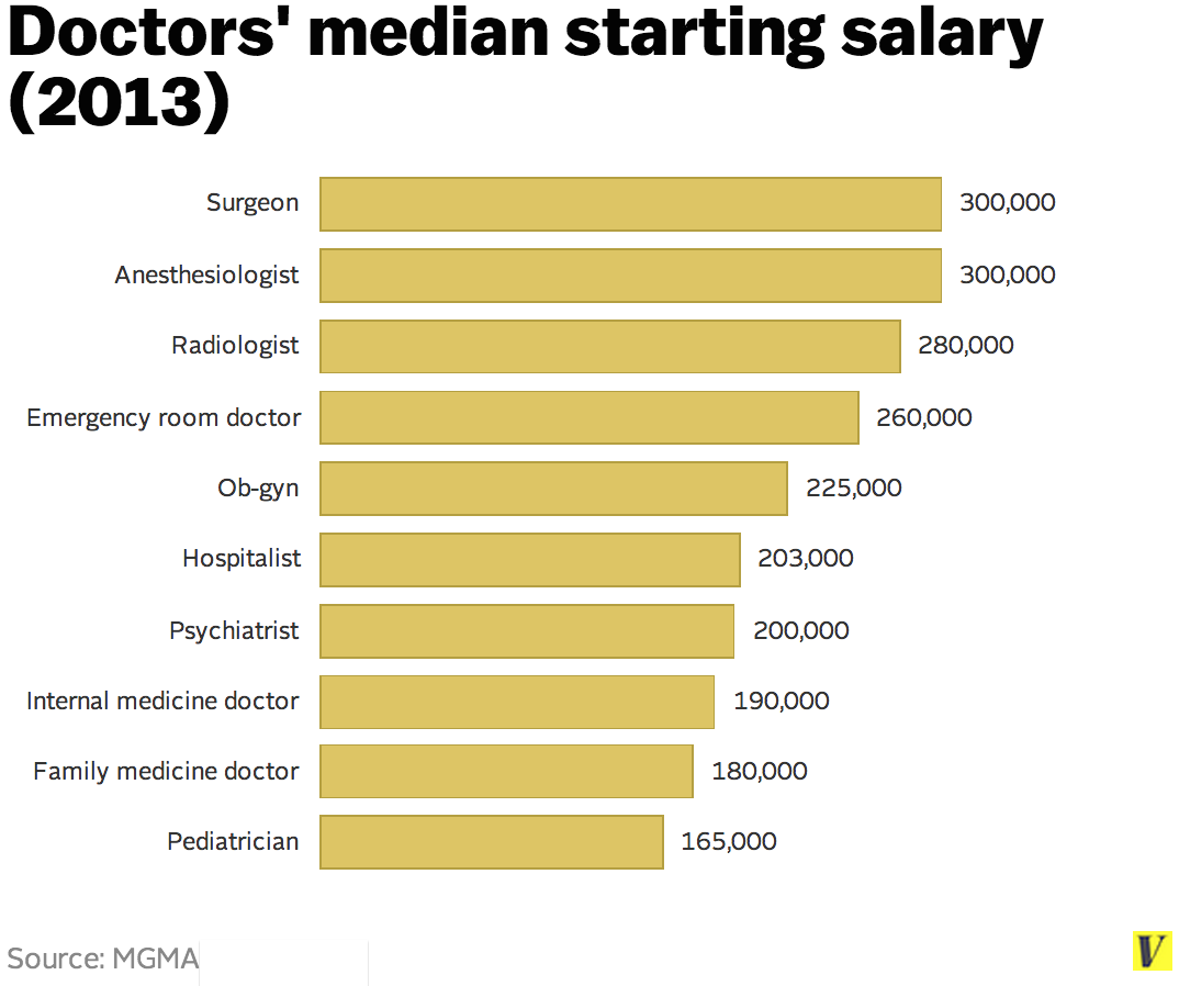 dating doctor residency salaries