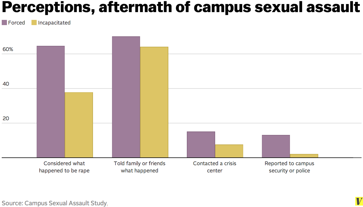 Sexual victimization of women in college