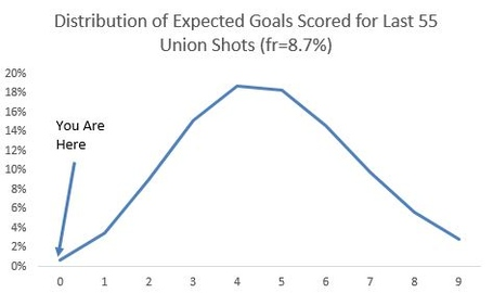 Game_11_binomial_goals_scoring_union_medium
