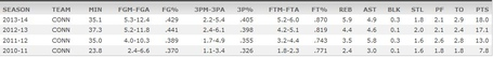 Shabazz_napier_stats_medium