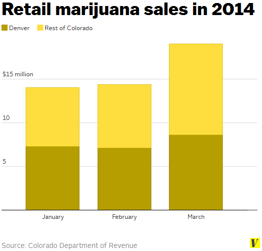 Retail_marijuana_sales_in_2014