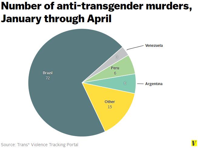 Anti-transgender_murders