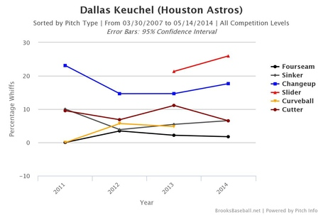 Brooksbaseball-keuchel_chart_whiff_medium
