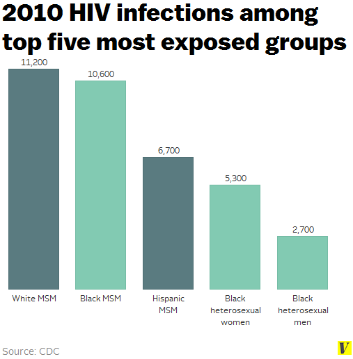 2010_hiv_infections_groups