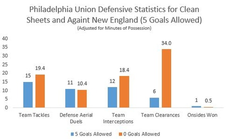 Defensive_statistics_clean_sheet_and_5_goal_medium
