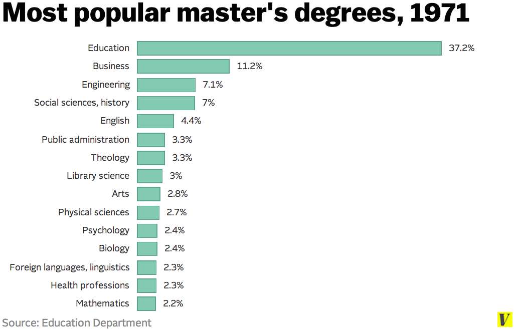 Education most common degree