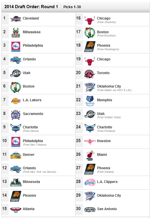 Nba_draft_2014_order_round_1