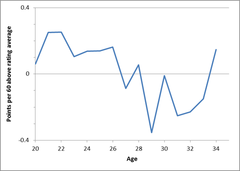 Pts_above_rating_vs_age_medium