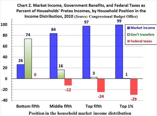 Figure2_market_income_govt_benefits_burtless