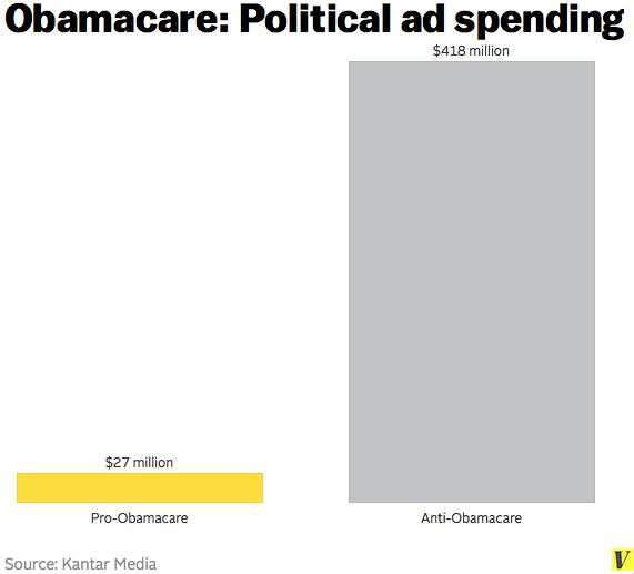 Obamacare_political_ad_spending