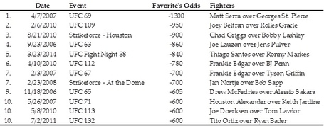 Gift_-_top_12_biggest_mma_upsets_medium
