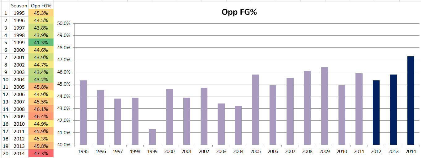 Utah_jazz_1995_2014_defense_opp_fg