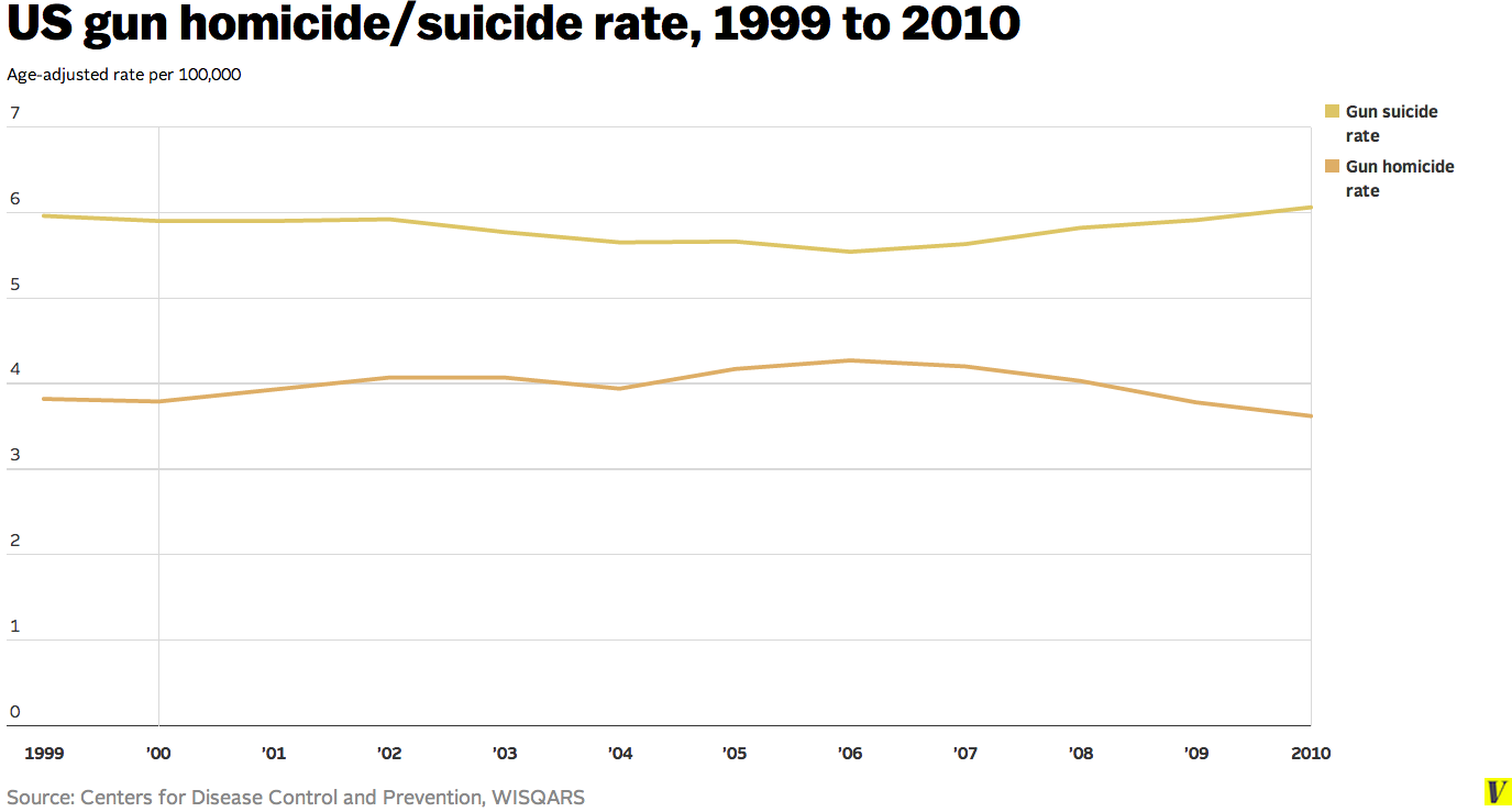 Us_gun_homicide_suicide_rate__1999_to_2010