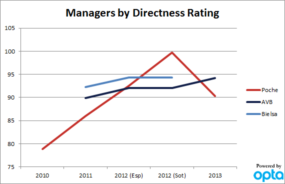 Manager_direct