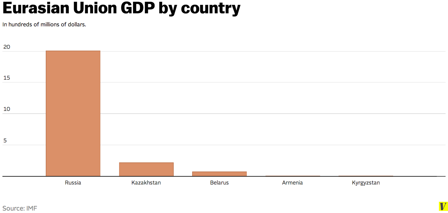 Eurasian_union_gdp_by_country