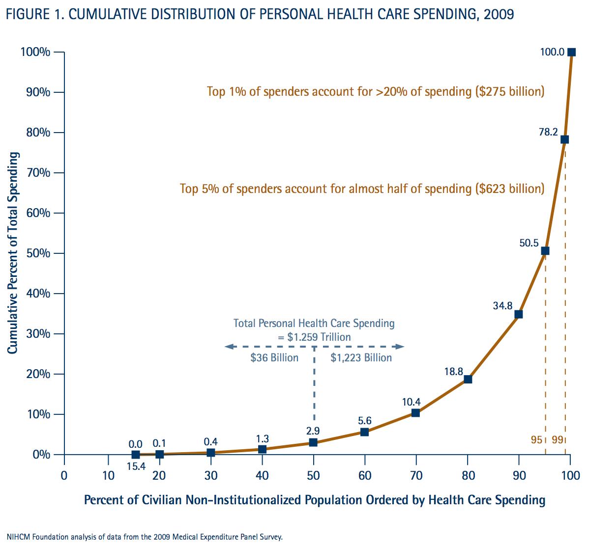 Nihcm-healthspending