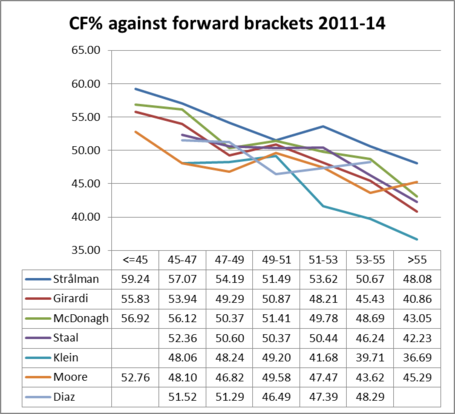 Nyr_d_cf__against_forward_brackets_2011-14_medium