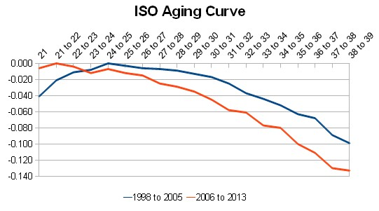Iso_aging