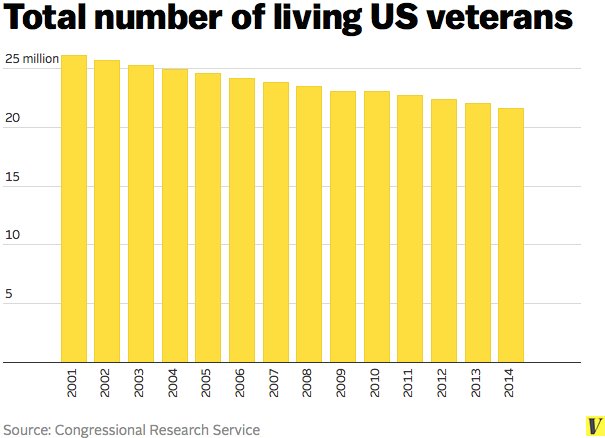 Living_veterans