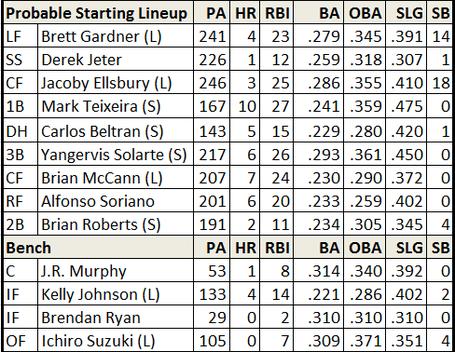 Yankees_lineup_medium