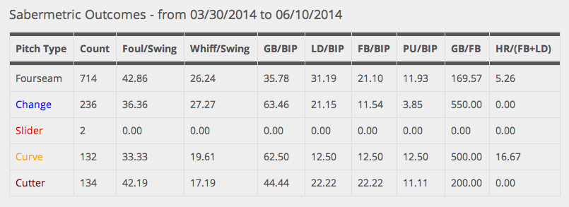 2014.06.10_--_wacha_--_sabermetric_outcomes_by_pitch_type