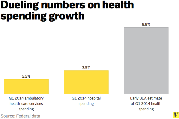 Dueling_numbers_on_health_spending_growth
