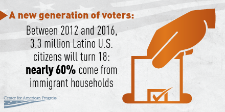 Latinoelectorate1