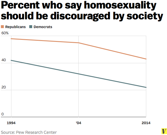 Society views on homosexuality
