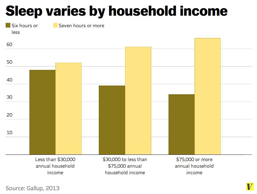Sleep_income