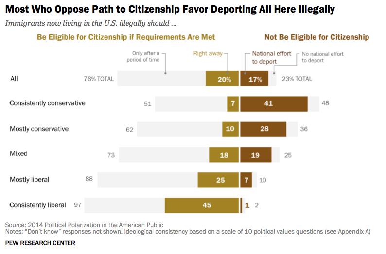Immigration_pew