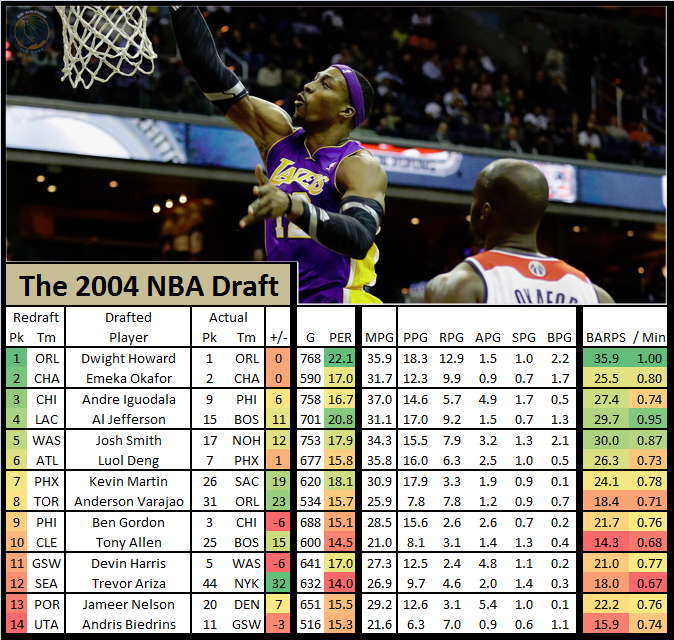 Nba_draft_redraft_-_2004_dwight_howard