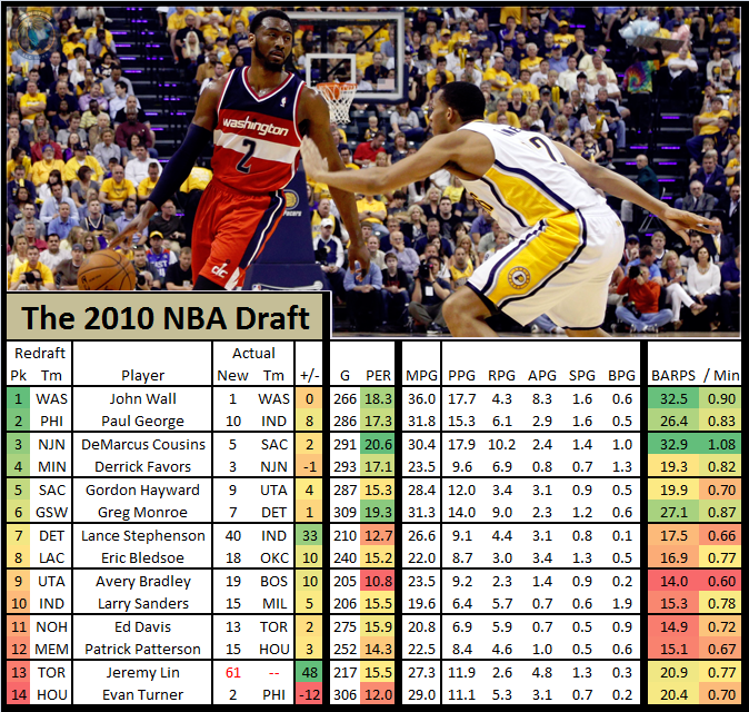 Nba_draft_redraft_-_2010_john_wall