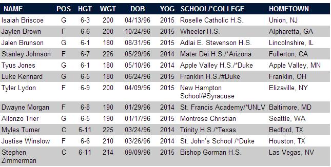 Breaking down the 2014 USA Basketball Men's U18 National ...