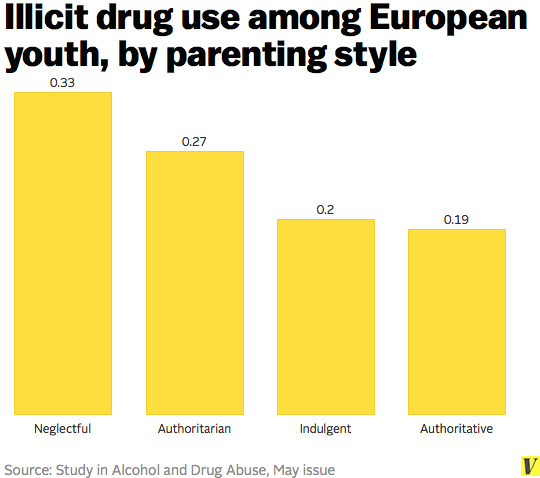 Children use more drugs when their parents are strict - Vox