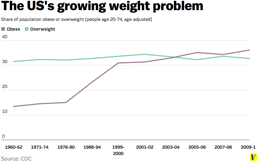 We're getting more and more overweight