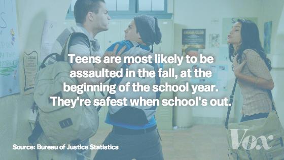 Teen_assault_bjs