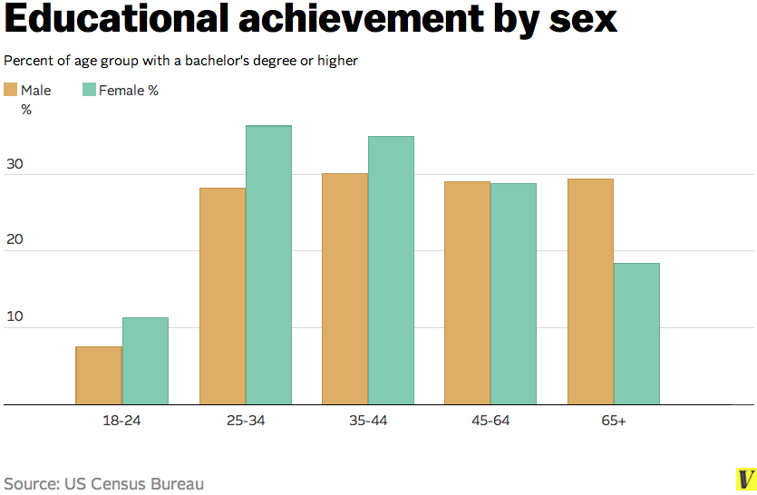 Young females are far more educated than their male peers