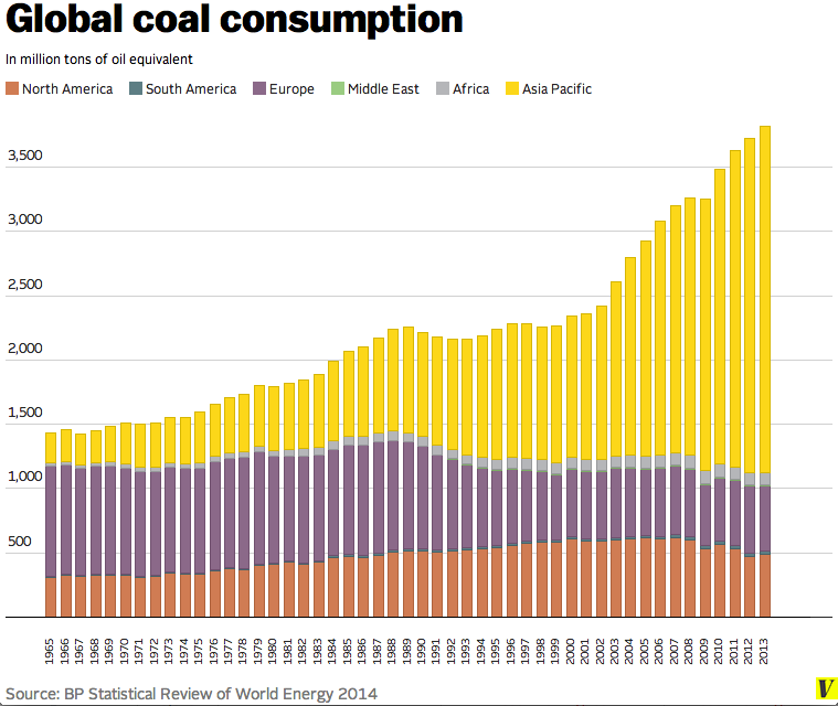 Global_coal_consumption