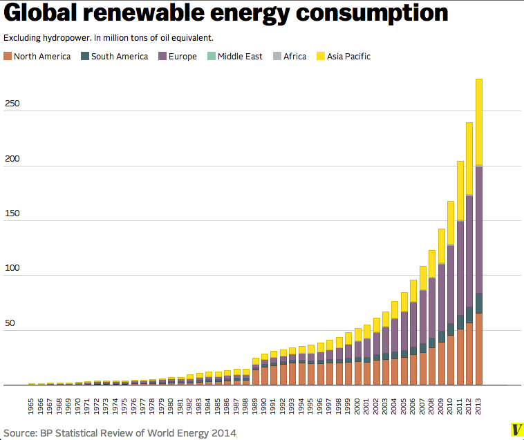 Global_renewable_energy_use