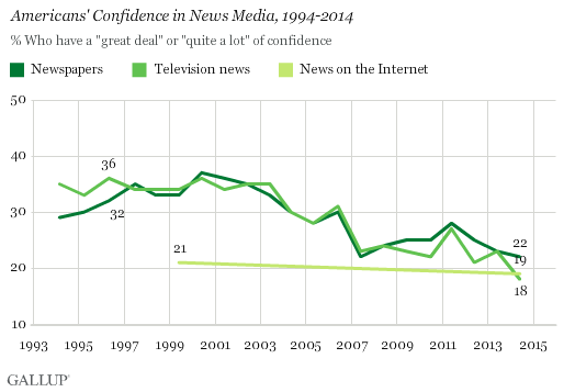 Gallup_news_poll