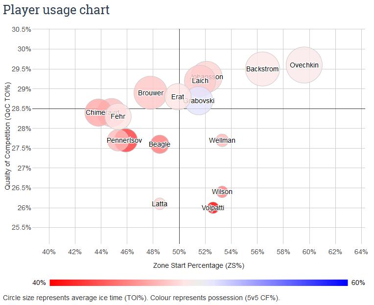 Caps_f_usage_chart