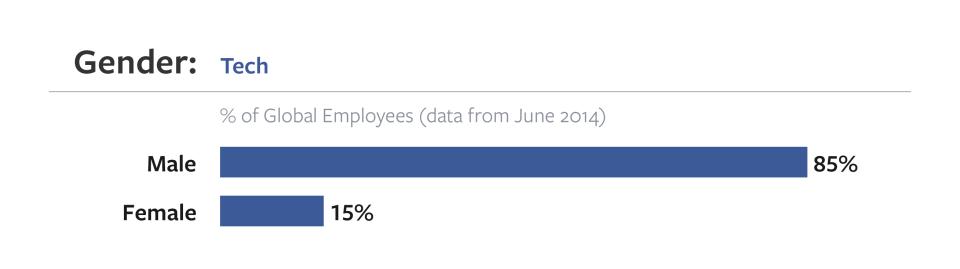 Facebooktech