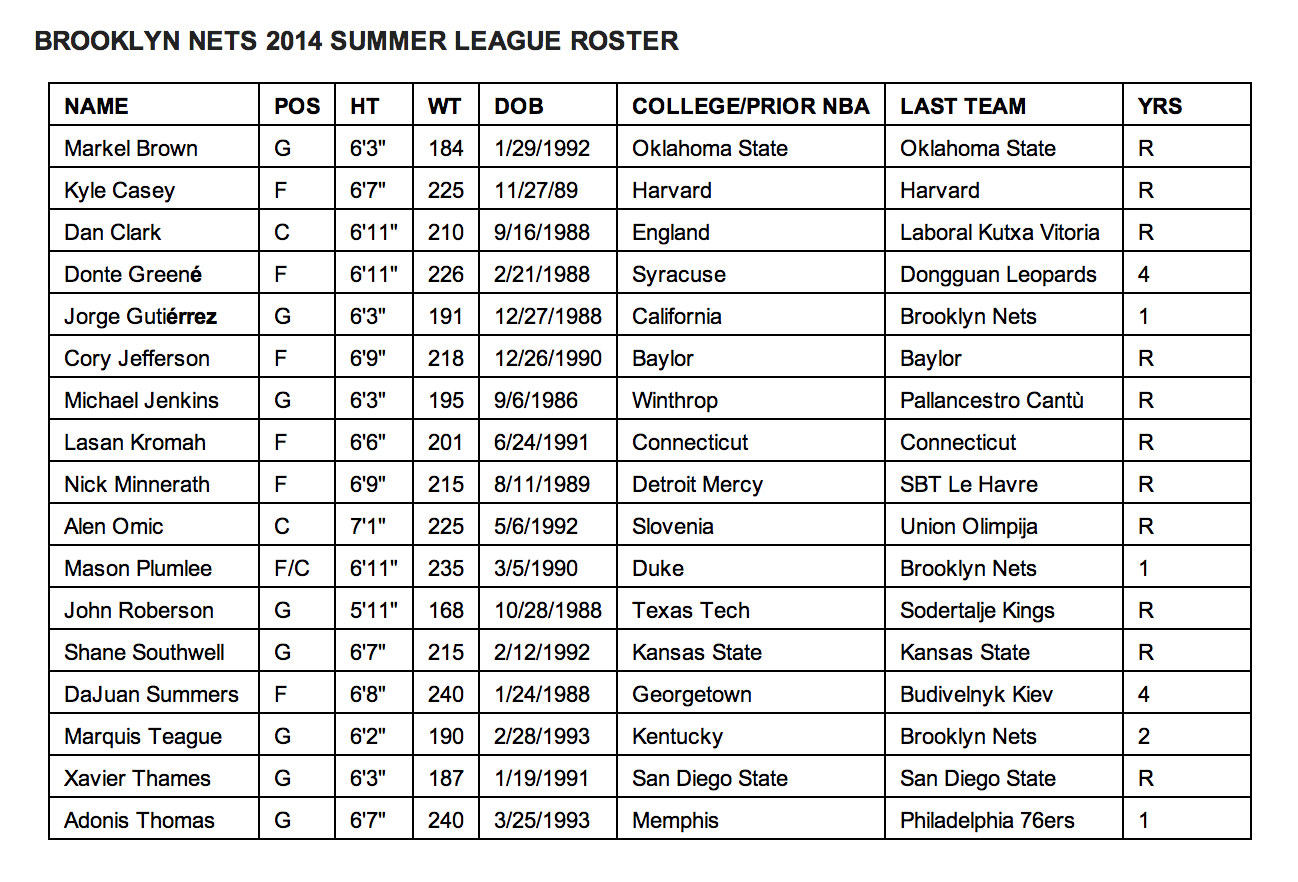 brooklyn nets summer league roster finalized - netsdaily